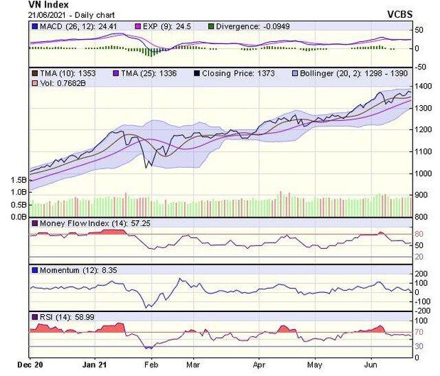 Góc nhìn kỹ thuật phiên giao dịch chứng khoán ngày 22/6: Giằng co quanh vùng giá hiện tại
