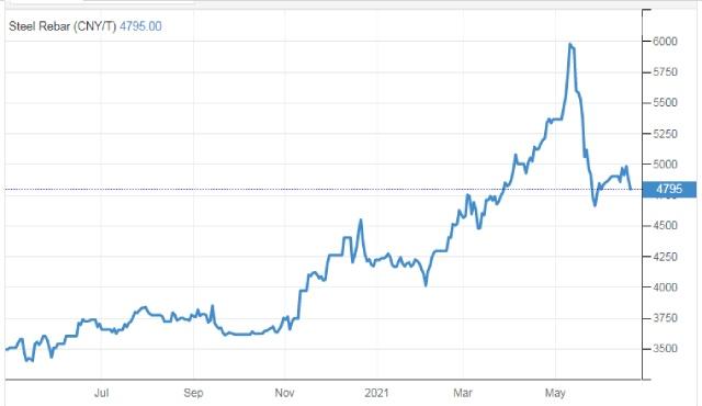 Giá thép giảm sau khi Trung Quốc tuyên bố điều tra đầu cơ quặng sắt