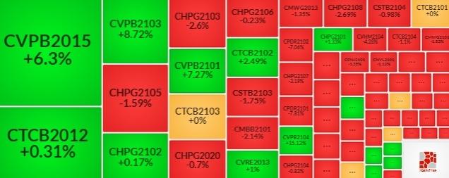 Thị trường chứng quyền 24/06/2021: Tâm lý thận trọng!