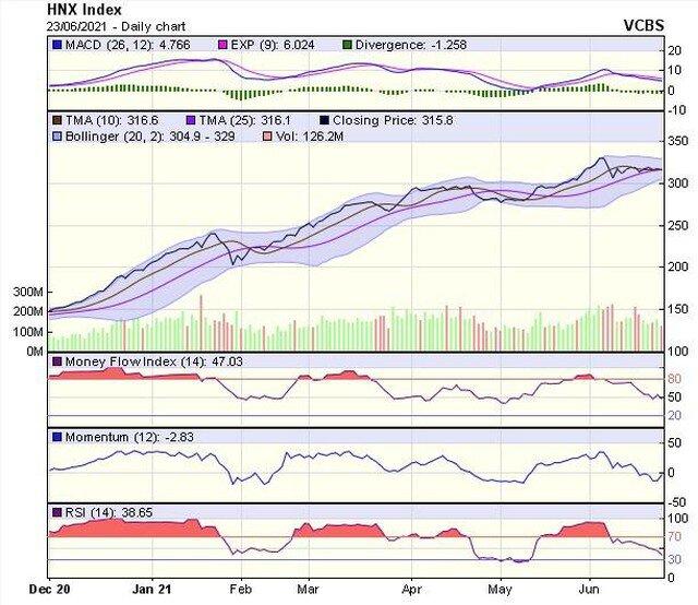 Góc nhìn kỹ thuật phiên giao dịch chứng khoán ngày 24/6: VN-Index có thể gặp nhiều rung lắc
