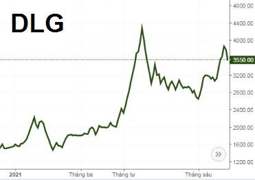 Cổ phiếu DLG bật tăng, nhóm cổ đông lớn quay ra bán hơn 4 triệu cổ phiếu