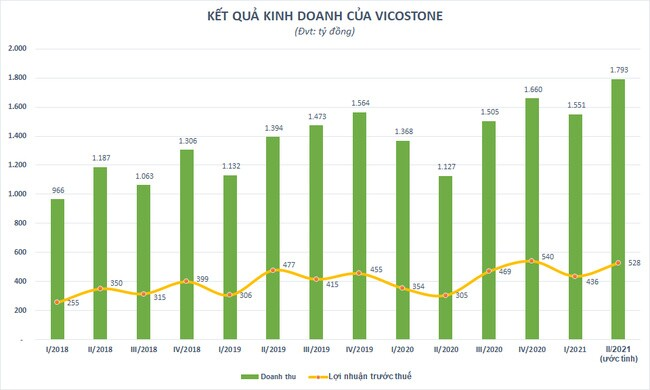 Vicostone (VCS) ước lợi nhuận quý 2/2021 tăng 73%, cổ phiếu lên đỉnh 3 năm