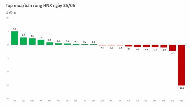 Phiên 25/6: Khối ngoại đặc biệt ưu ái VHM và VCB, 2 tuần mua ròng hơn 1.400 tỷ đồng