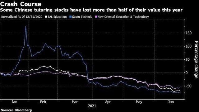 Nhóm cổ phiếu dạy thêm ngoài giờ tại Trung Quốc giảm mạnh nhất trên thế giới