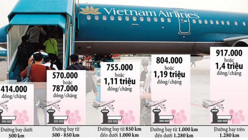 Liên bộ vào cuộc làm rõ cạnh tranh trong giá vé máy bay nội địa