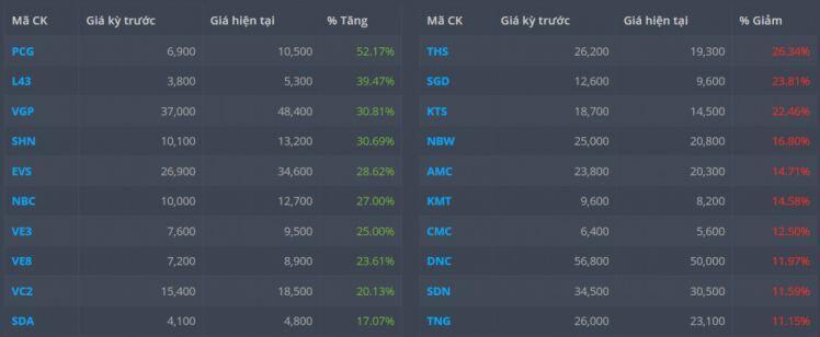 Top cổ phiếu tăng/giảm tuần 21-25/6: Ấn tượng nhóm 'penny'