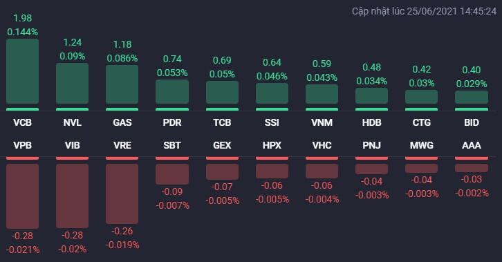 VN-Index vươn lên mức cao mới trong phiên 25/6, NVL và PDR tiếp tục bứt phá