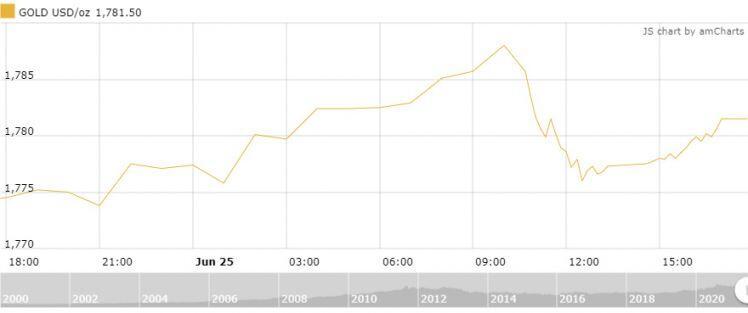 Giá vàng tuần tới: Kỳ vọng trở lại trên ngưỡng 1.800 USD/oz