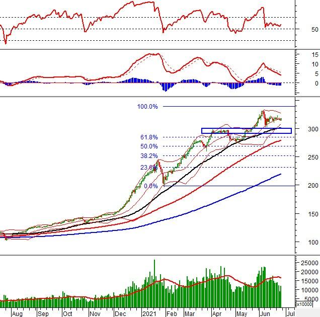 Vietstock Weekly 28/06-02/07/2021: Nhịp tăng có trở lại?