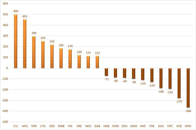 Cá nhân trong nước vẫn mua ròng hơn 1.000 tỷ đồng trong tuần 21-25/6, cổ phiếu nào được gom mạnh?