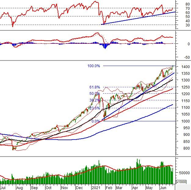 Vietstock Daily 29/06: VN-Index tạo đỉnh lịch sử, khối lượng giao dịch tăng mạnh