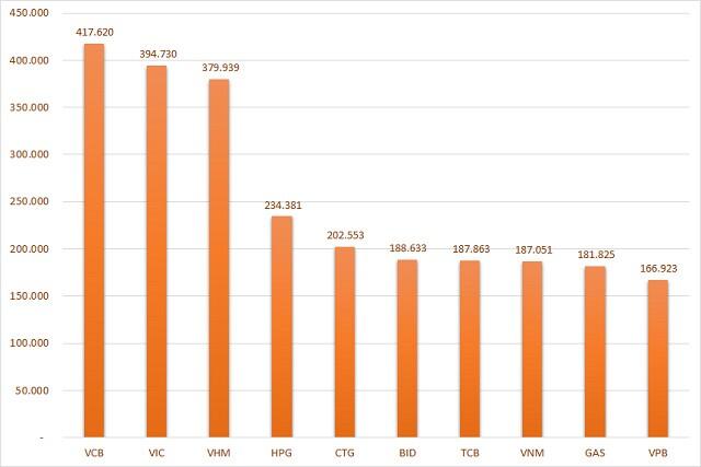 BID và TCB đẩy vốn hóa VNM xuống vị trí thứ 8