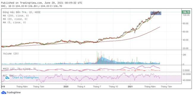 [Cổ phiếu nổi bật tuần] Tăng 70% từ đầu năm, DHC mới chững lại do yếu tố mùa vụ