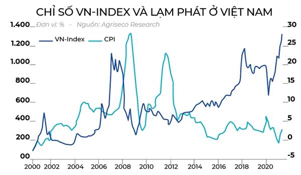 Lạm phát tăng, VN-Index giảm?