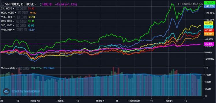 Cổ phiếu Chứng khoán đang trong con sóng bền bỉ nhất từ trước đến nay?