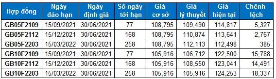 Chứng khoán phái sinh Ngày 30/06/2021: VN30-Index tiệm cận vùng 1,530-1,550 điểm