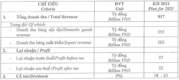 Đồ hộp Hạ Long lên kế hoạch lãi ròng tăng 91%, trả cổ tức năm 2020 với tỷ lệ 18%