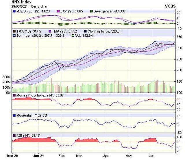 Góc nhìn kỹ thuật phiên giao dịch chứng khoán ngày 30/6: VN-Index nhìn chung vẫn duy trì xu hướng tăng