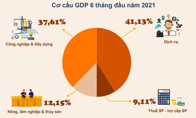 GDP 6 tháng đầu năm tăng 5,64%, thấp hơn dự báo