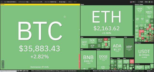 Giá Bitcoin hôm nay ngày 30/6: Niềm tin được củng cố, giá Bitcoin tiếp tục hồi phục mạnh