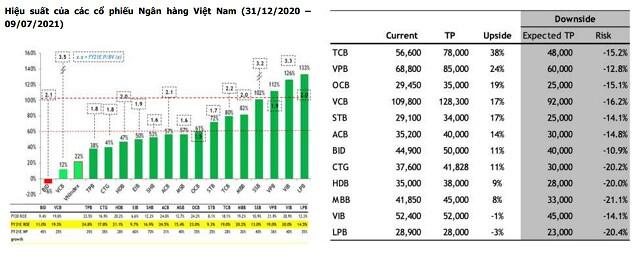 MBKE: Không bi quan về tăng trưởng lợi nhuận ngân hàng