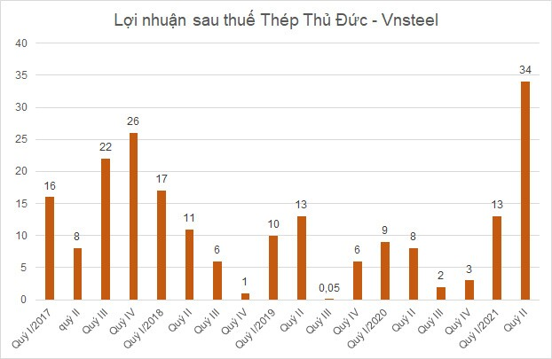 Giá bán tăng cao, công ty con của Vnsteel lãi gấp nhiều lần trong quý II