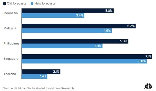 Goldman Sachs: Biến chủng Delta đe dọa kinh tế Đông Nam Á