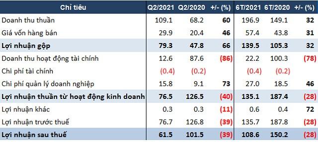 Mất phần lớn doanh thu từ lãi tiền gửi, D2D báo lãi quý 2 giảm 39%
