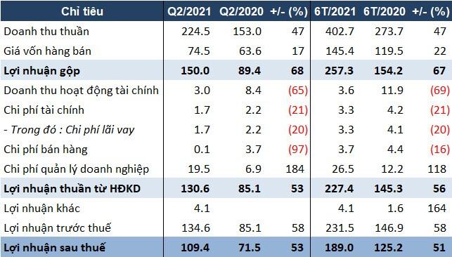 SZC vượt kế hoạch lợi nhuận 2021 hơn 7% chỉ sau 6 tháng đầu năm