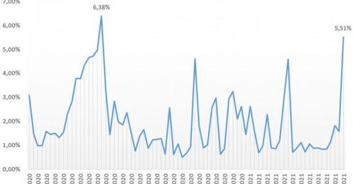 Quỹ tỷ USD do Dragon Capital quản lý nâng tỷ trọng tiền mặt lên mức cao nhất kể từ tháng 5/2020