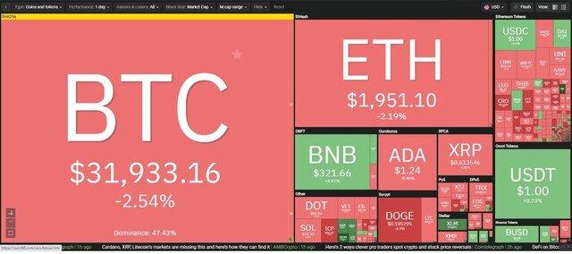 Giá Bitcoin hôm nay ngày 16/7: Sắp đến ngày Grayscale mở khóa số cổ phiếu GBTC kỷ lục, thị trường rực lửa, giá Bitcoin lao dốc