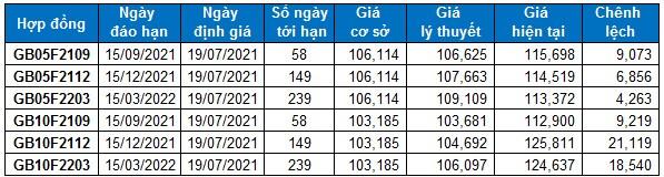 Chứng khoán phái sinh Tuần 19-23/07/2021: VN30-Index sẽ tiến lên test lại đường SMA 50 ngày?