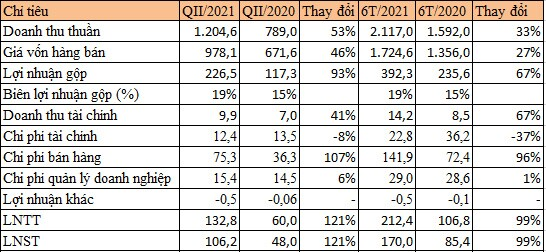 Cao su Đà Nẵng lãi quý II tăng 121% nhưng dòng tiền kinh doanh âm