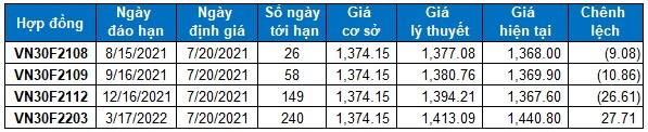 Chứng khoán phái sinh Ngày 20/07/2021: Vùng 1,330-1,370 điểm sẽ là hỗ trợ quan trọng cho VN30-Index