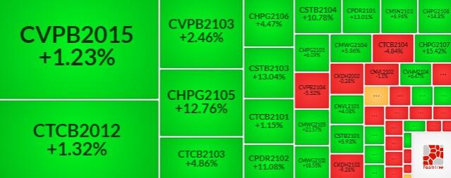 Thị trường chứng quyền 21/07/2021: CTCB2012 và CMWG2102 đang được định giá hấp dẫn