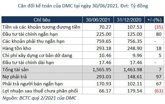 Lợi nhuận quý 2 của Domesco giảm 35%