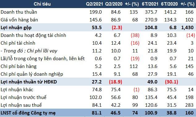 RTB: Doanh thu bán hàng tăng mạnh, lãi ròng quý 2 tăng 74%