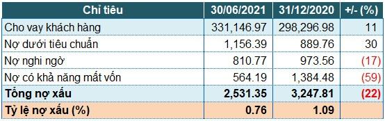 MB: Lãi trước thuế nửa đầu năm tăng 56%, nợ nhóm 5 giảm mạnh