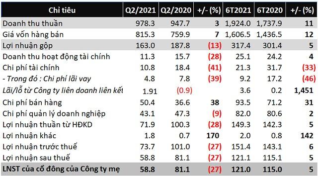 Chịu tác động kép, TCM báo lãi ròng quý 2 giảm 27%