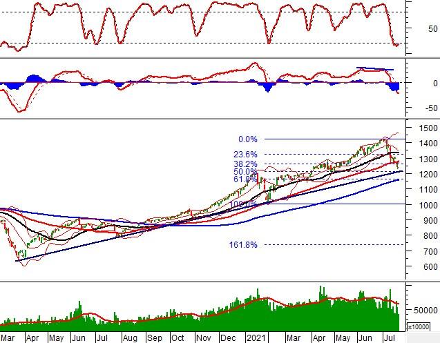 Vietstock Daily 22/07: Thời điểm cho những nhà đầu tư thích rủi ro
