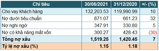 TPBank: Thu dịch vụ tăng mạnh, lãi trước thuế quý 2 tăng 55%