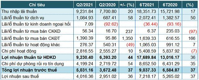 VPBank: Thu từ chứng khoán đầu tư tăng mạnh, lãi trước thuế quý 2 tăng 37%