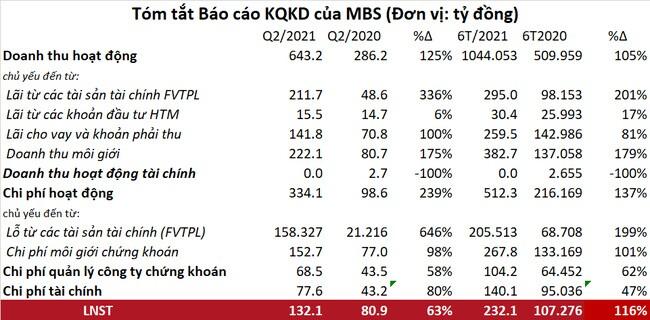 Lợi nhuận sau thuế quý 2/2021 của MBS tăng hơn 2 lần, cho vay margin đạt gần 5.500 tỷ đồng