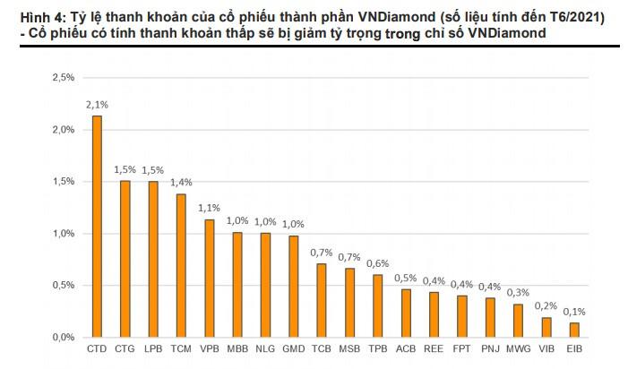 Điểm danh loạt cổ phiếu nguy cơ bị loại và giảm tỷ trọng trong rổ VnDiamond