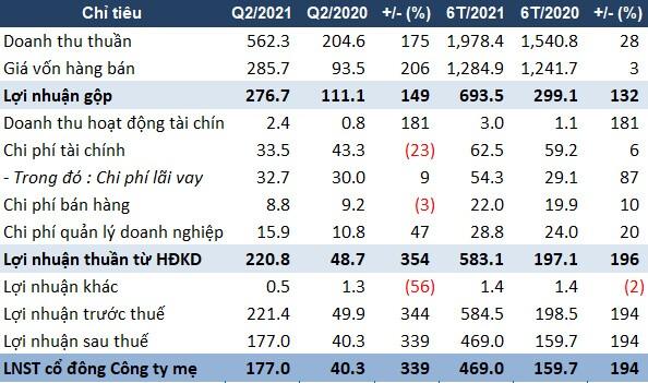 Ghi nhận doanh thu từ dự án BĐS, IJC báo lãi ròng quý 2 gấp 4.4 lần cùng kỳ