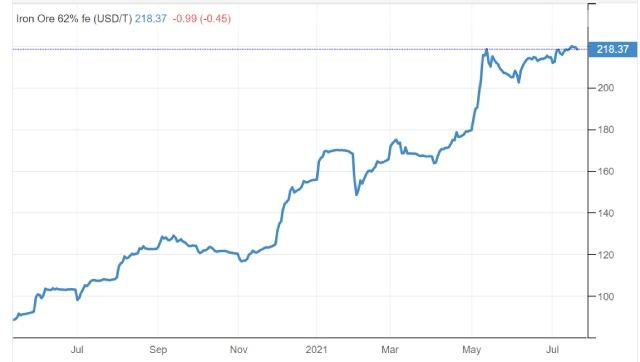 Giá quặng sắt giảm vì các nhà máy thép Trung Quốc hạn chế sản xuất