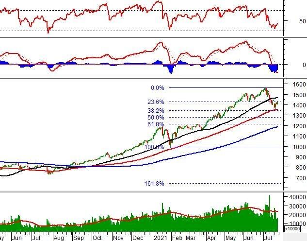 Chứng khoán phái sinh Ngày 23/07/2021: Thị trường có hi vọng phục hồi mạnh