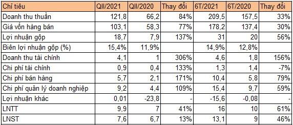 Hapaco lãi gộp quý II tăng 137% lên gần 19 tỷ đồng