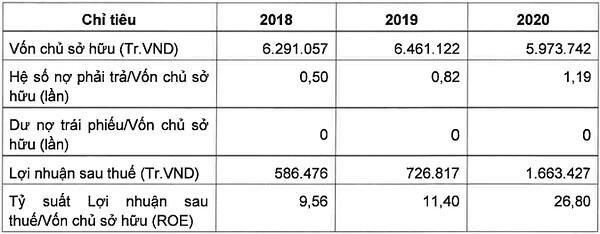Một tổ chức tín dụng mua lô trái phiếu 2.500 tỷ đồng của Vinaconex