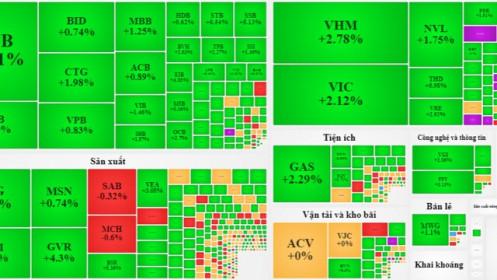 """Dòng tiền cải thiện, thị trường đã """"thoát đáy""""?"""